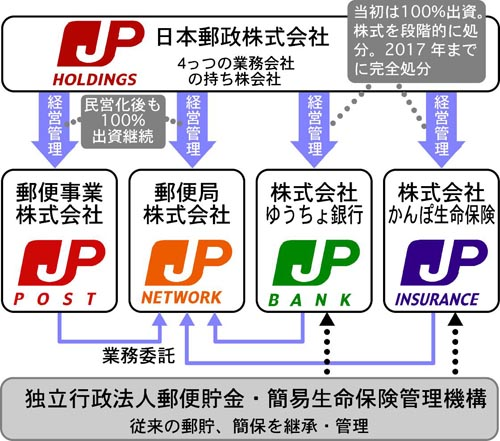 どうなる 株 日本 郵政